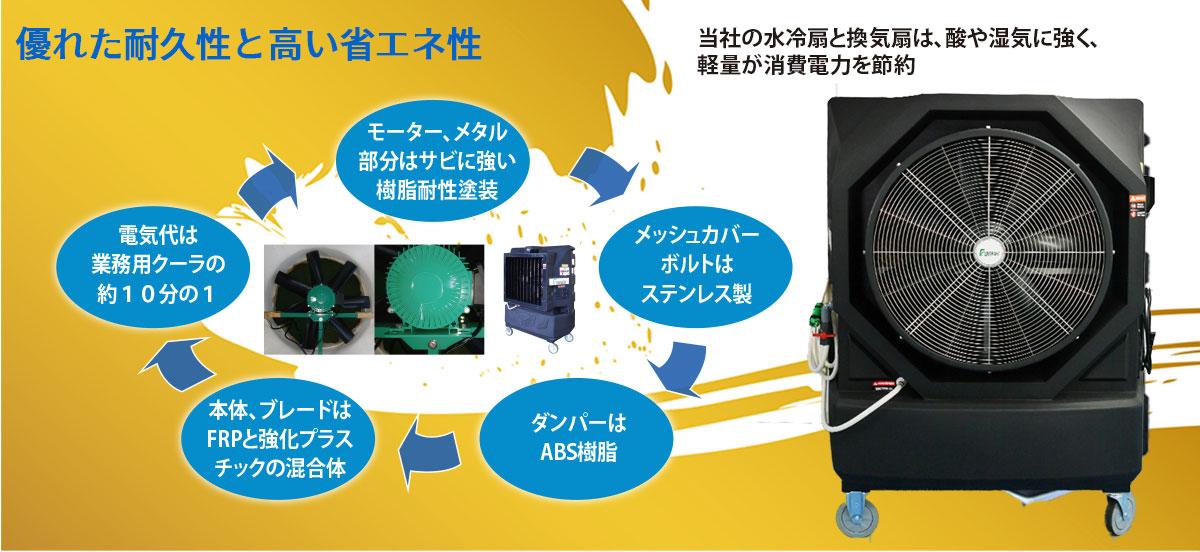 大型水冷扇と換気扇